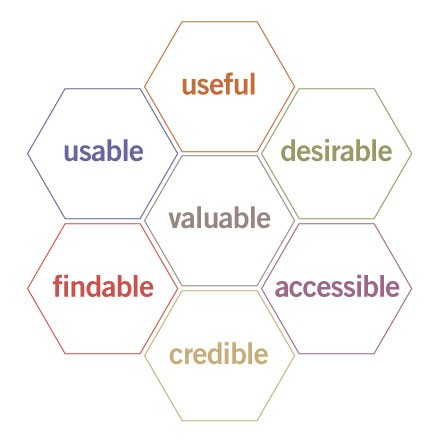 Peter Morville's honeycomb approach to user experience design.