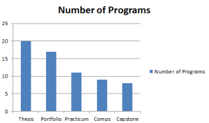 bar chart of culminating projects