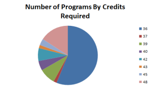 pie chart of credits required