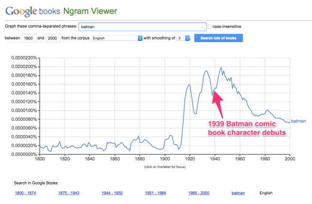 "This shows many results for ""batman"" both before and after 1939,."