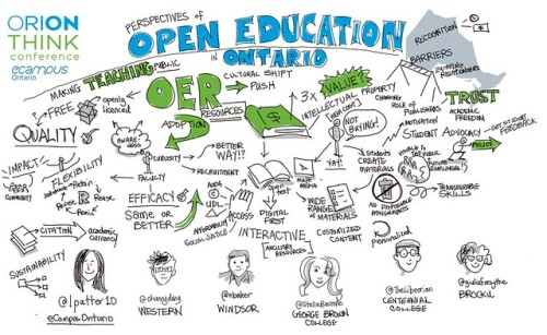 An inforgraphic about open education in Ontario.