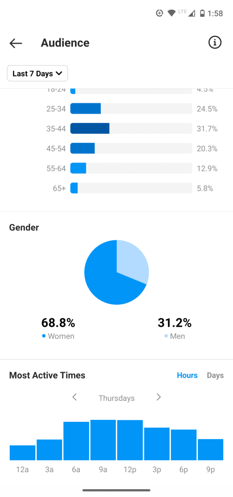 Screencap of Instagram analytics page, with a horizontal bar graph showing followers' age group, a pie chart of men vs. women, and a bar chart of followers most active times